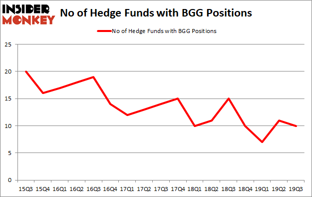 Is BGG A Good Stock To Buy?