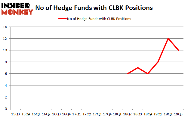 Is CLBK A Good Stock To Buy?