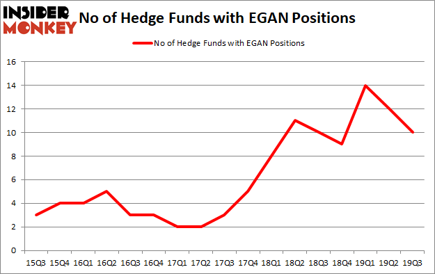 Is EGAN A Good Stock To Buy?