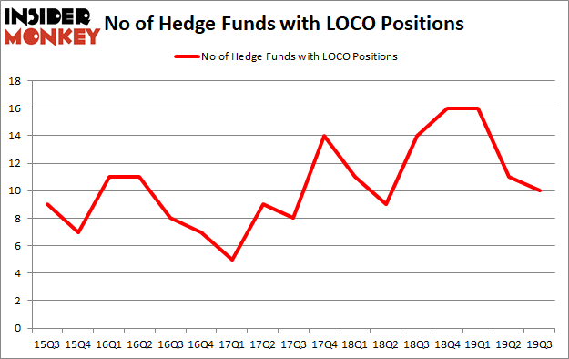 Is LOCO A Good Stock To Buy?