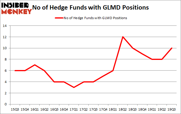 Is GLMD A Good Stock To Buy?