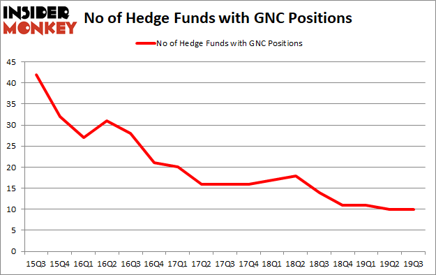 Is GNC A Good Stock To Buy?