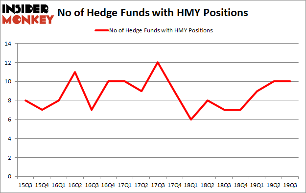 Is HMY A Good Stock To Buy?