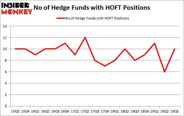 Is HOFT A Good Stock To Buy?