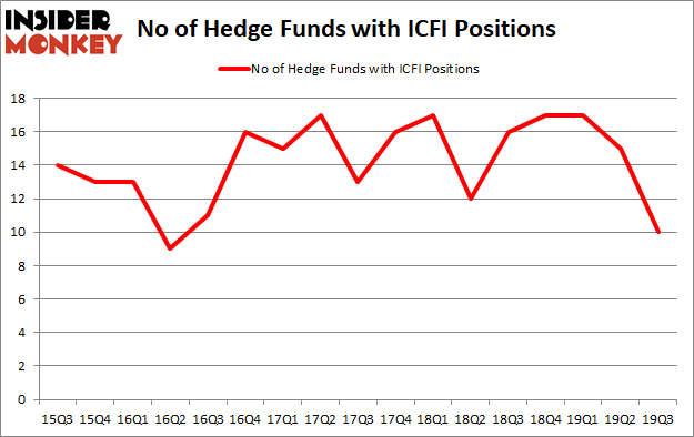 Is ICFI A Good Stock To Buy?