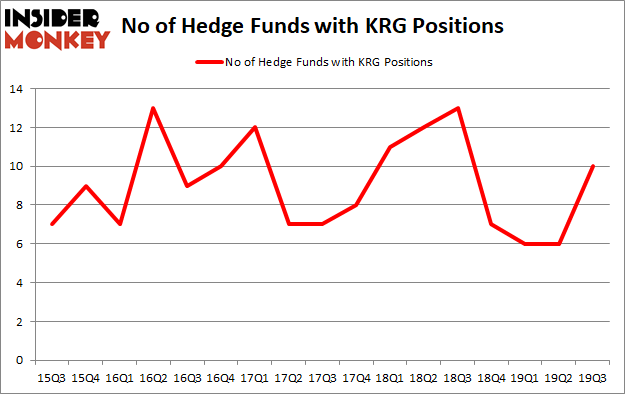 Is KRG A Good Stock To Buy?