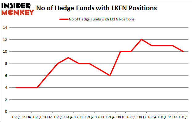 Is LKFN A Good Stock To Buy?