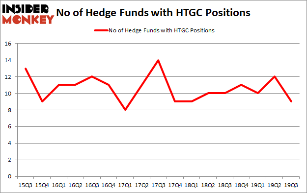 Is HTGC A Good Stock To Buy?