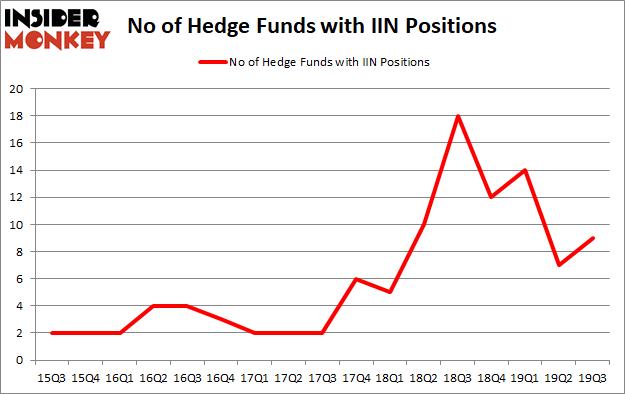 Is IIN A Good Stock To Buy?