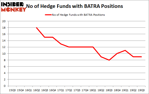 Is BATRA A Good Stock To Buy?