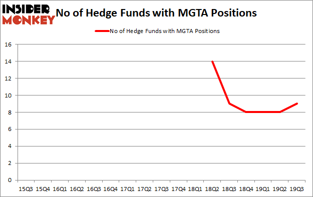 Is MGTA A Good Stock To Buy?