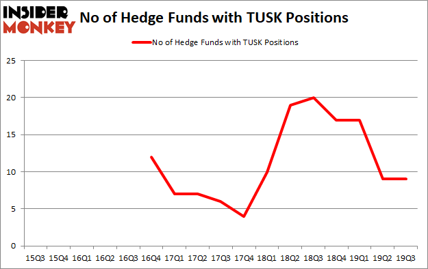 Is TUSK A Good Stock To Buy?