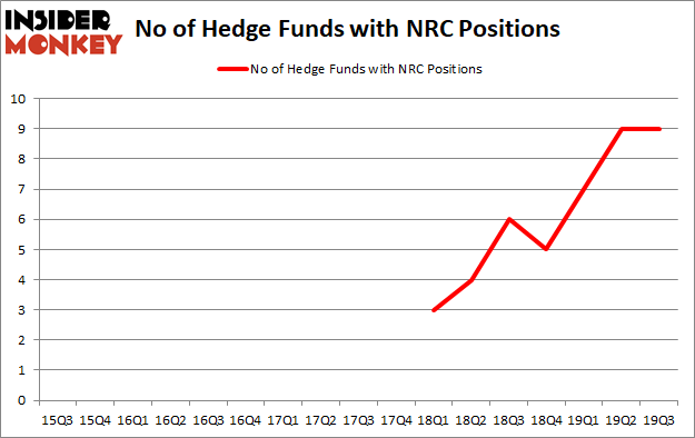 Is NRC A Good Stock To Buy?