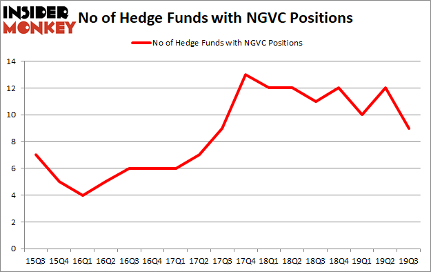 Is NGVC A Good Stock To Buy?