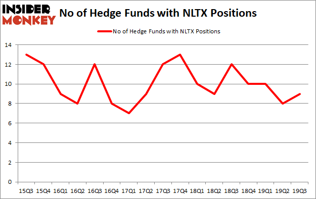 Is NLTX A Good Stock To Buy?
