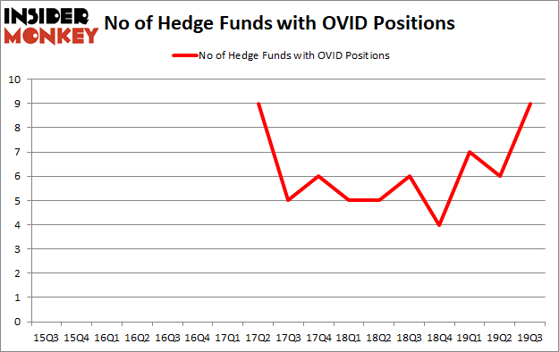 Is OVID A Good Stock To Buy?
