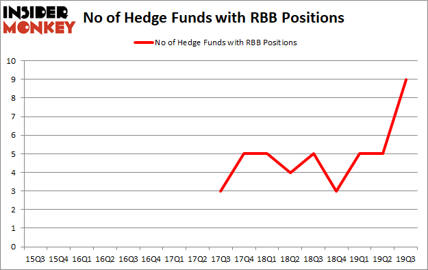Is RBB A Good Stock To Buy?