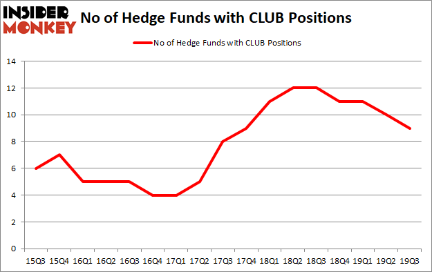 Is CLUB A Good Stock To Buy?