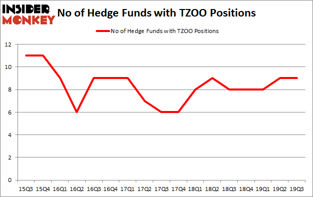 Is TZOO A Good Stock To Buy?