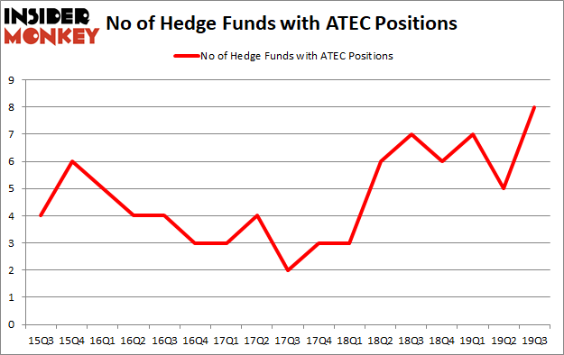 Is ATEC A Good Stock To Buy?