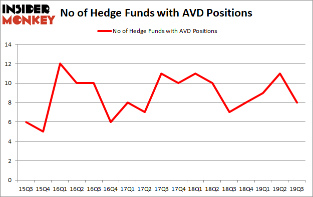 Is AVD A Good Stock To Buy?