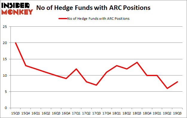 Is ARC A Good Stock To Buy?