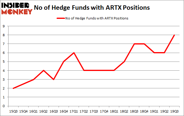 Is ARTX A Good Stock To Buy?