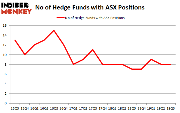 Is ASX A Good Stock To Buy?