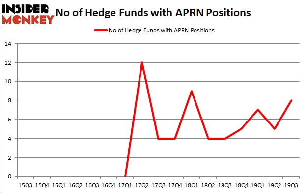 Is APRN A Good Stock To Buy?