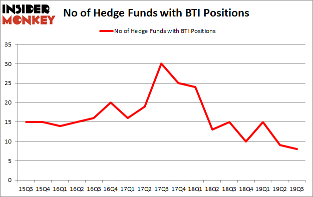 Is BTI A Good Stock To Buy?