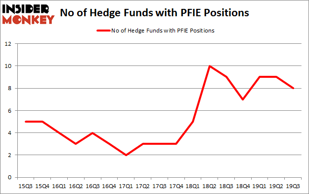 Is PFIE A Good Stock To Buy?