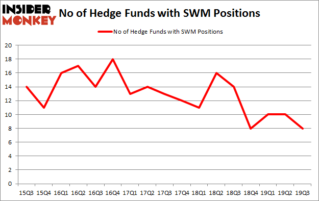 Is swm A Good Stock To Buy?