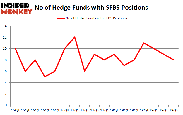 Is SFBS A Good Stock To Buy?
