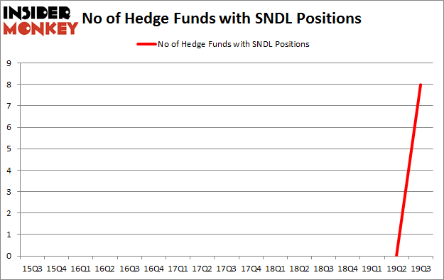 Is SNDL A Good Stock To Buy?