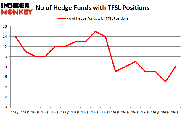 Is TFSL A Good Stock To Buy?