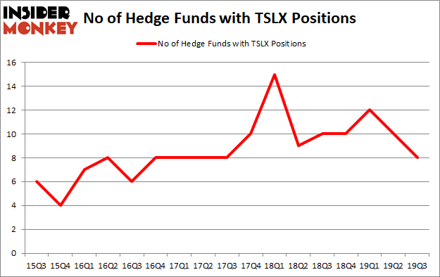 Is TSLX A Good Stock To Buy?