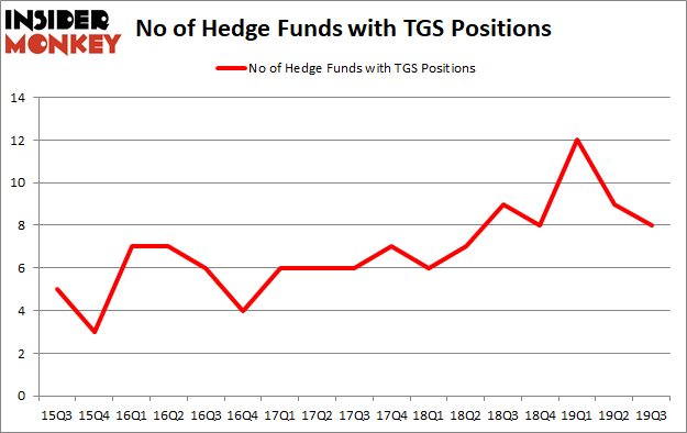 Is TGS A Good Stock To Buy?