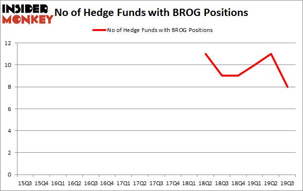 Is BROG A Good Stock To Buy?
