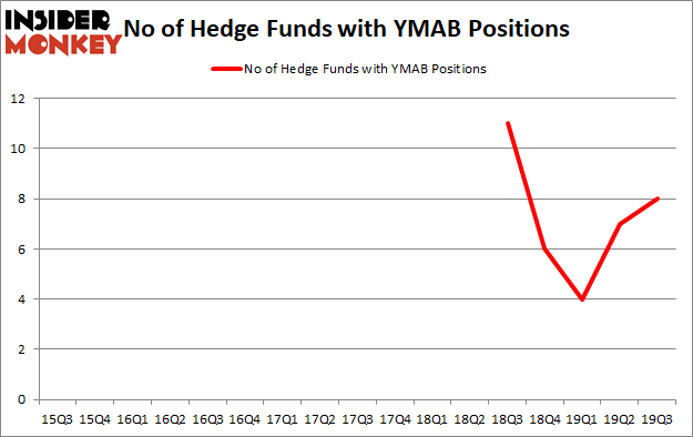 Is YMAB A Good Stock To Buy?