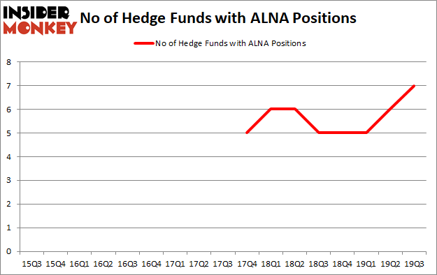 Is ALNA A Good Stock To Buy?