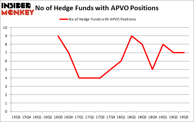 Is APVO A Good Stock To Buy?