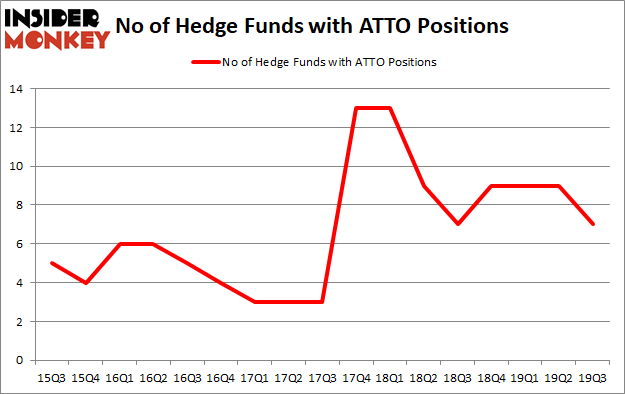Is ATTO A Good Stock To Buy?