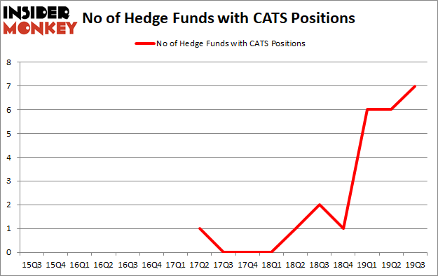 Is CATS A Good Stock To Buy?