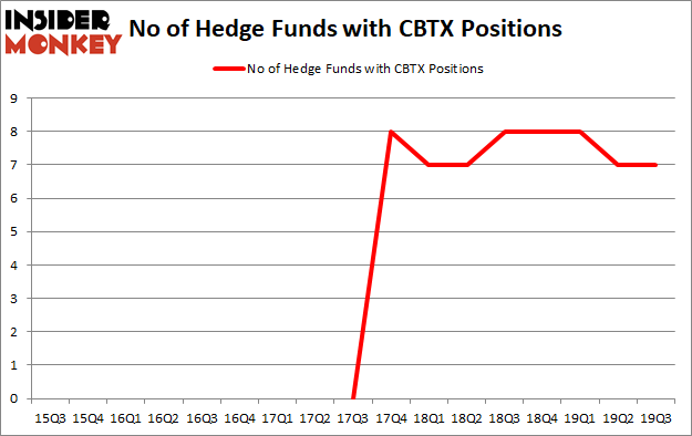 Is CBTX A Good Stock To Buy?