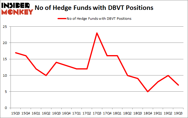 Is DBVT A Good Stock To Buy?