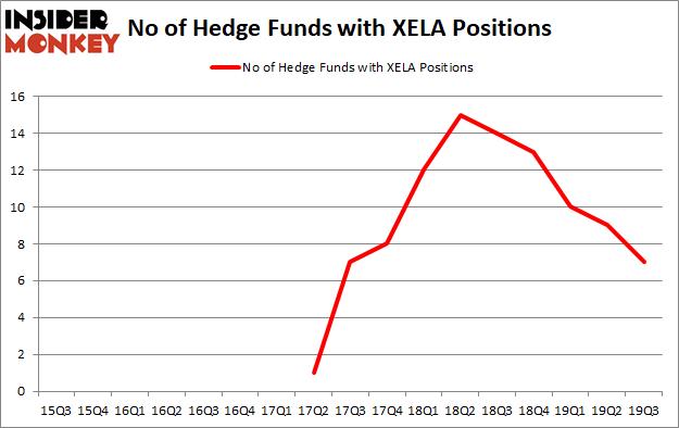 Is XELA A Good Stock To Buy?