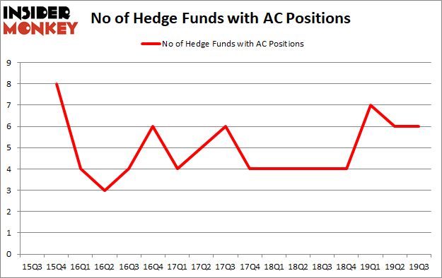 Should You Buy Associated Capital Group, Inc. (NYSE:AC)?