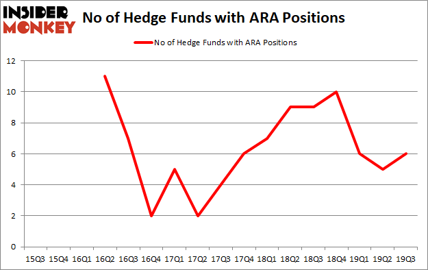 Do Hedge Funds Love American Renal Associates Holdings, Inc (NYSE:ARA)?