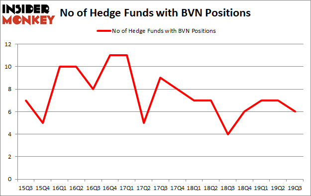 Is BVN A Good Stock To Buy?