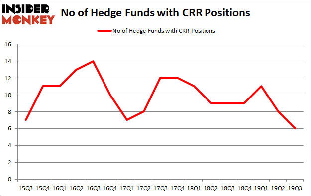 Is CRR A Good Stock To Buy?